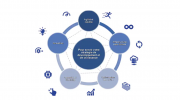 benefices cloud SAP