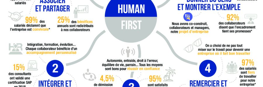 Engagements infographie Human First